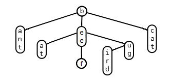 A ternary search tree